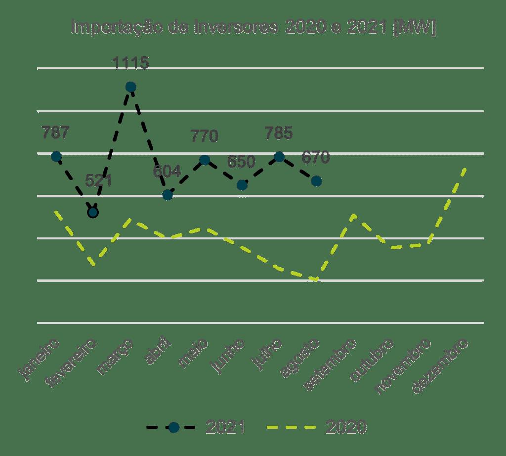 Gráfico: Importação de Inversores 2020 e 2021 [MW]